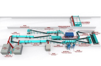 Organic fertilizer production line with an annual output of 150000 tons